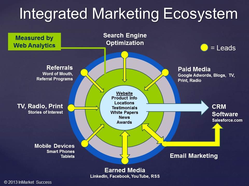Integrated Marketing Ecosystem